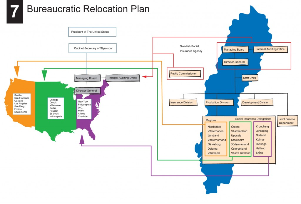 7_bureaucratic_relocation